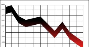 wykres w dół